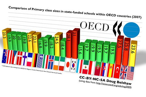 graphic of class sizes around the world