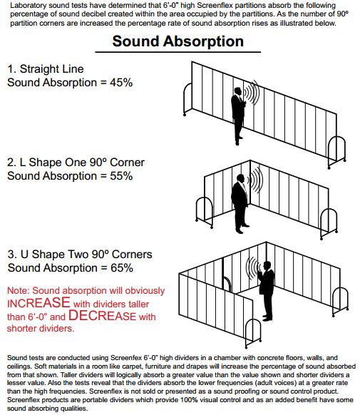 Screenflex Sound Absorption