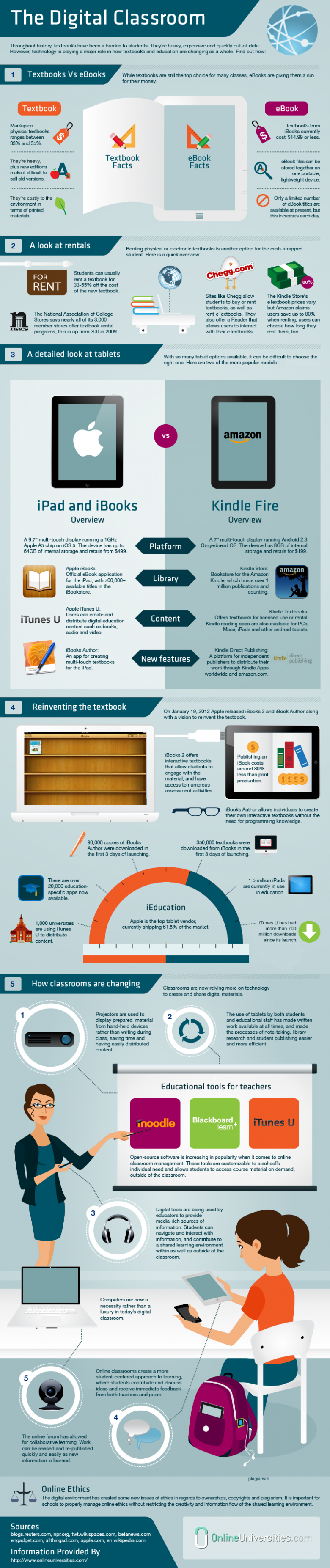 Infographic of the digital classroom
