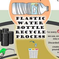 Recycling Plastic Water Bottles