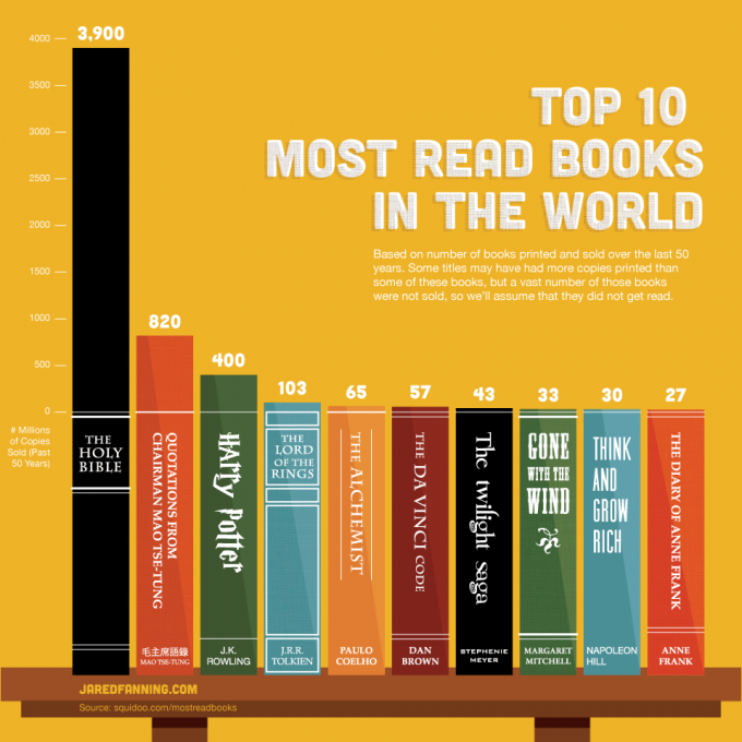 Top Ten Most Read Books in the World