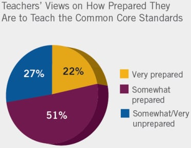 How prepared teachers feel about Commom Core Standards graph