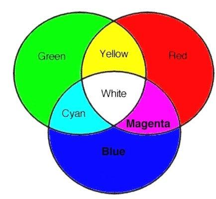 Color Spectum