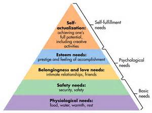 Maslow's Hierarchy of Needs image